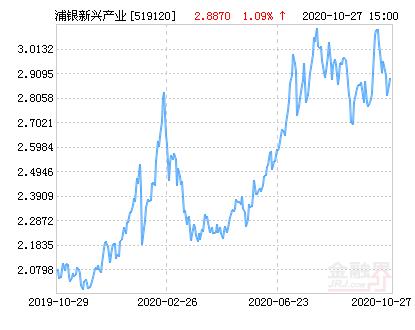 浦银安盛新兴产业混合基金最新净值涨幅达1.52%