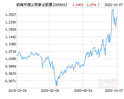前海开源公用事业行业股票净值上涨1.57% 请保持关注