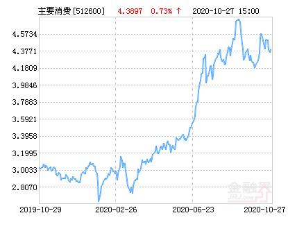 嘉实中证主要消费ETF净值上涨2.01% 请保持关注