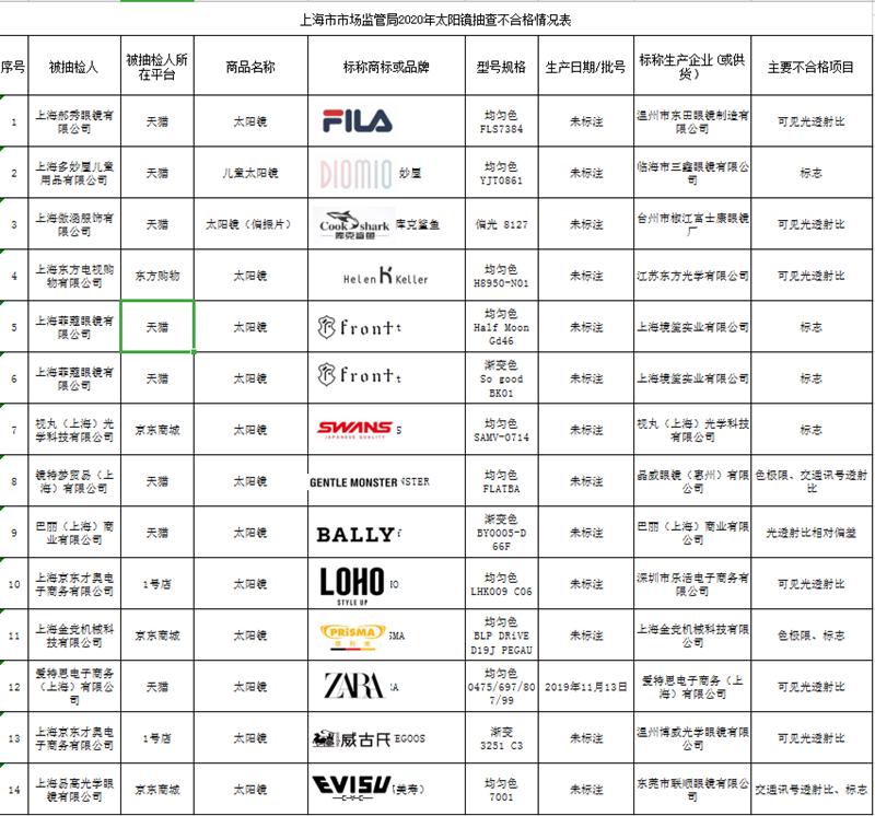 14批次太阳镜抽检不合格 ZARA、FILA等品牌上榜
