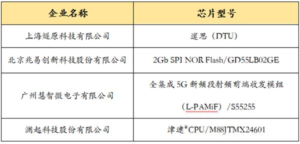 """五大奖项、九大领域!2020年""""中国芯""""优秀产品名单公布"""