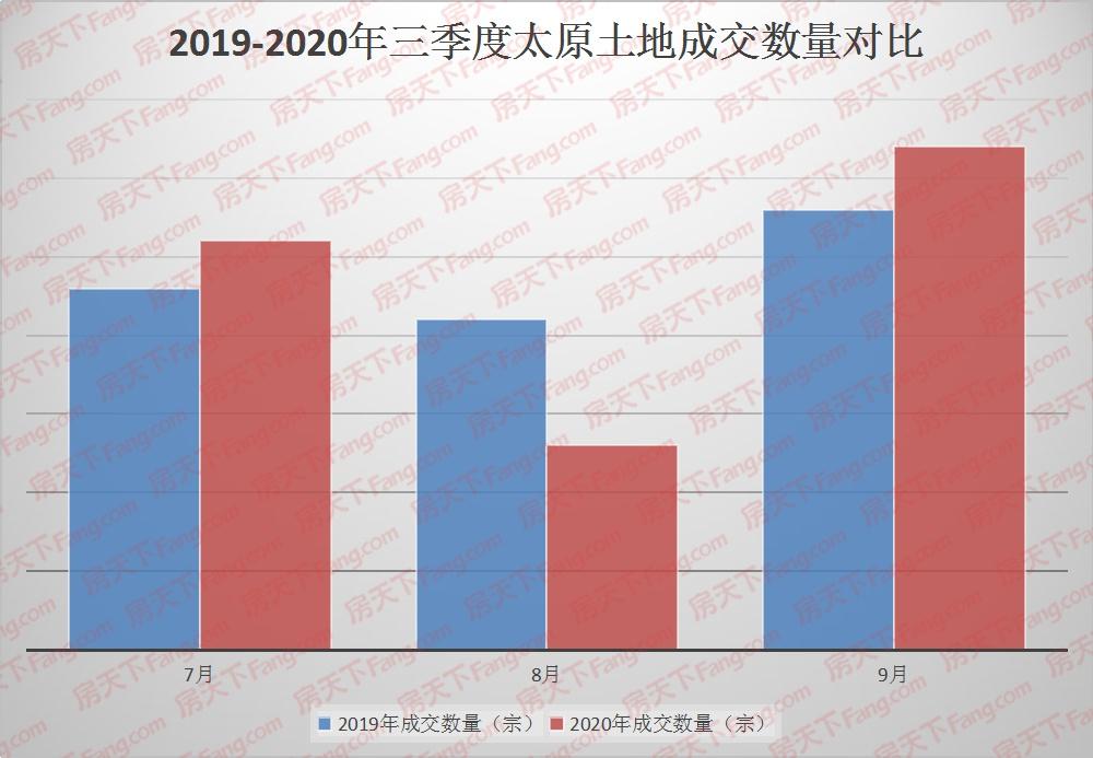 【白皮书】三季度太原土地市场成交金额超134亿!