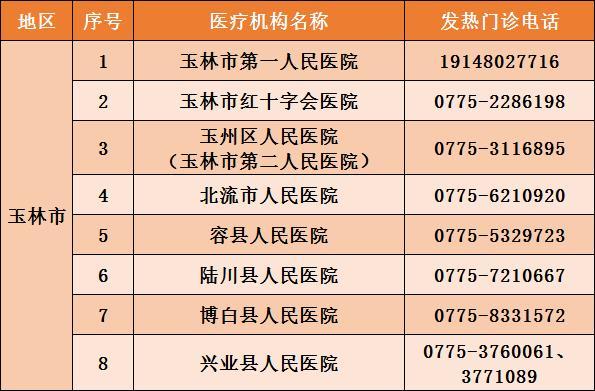 10月1日 玉林和广西没有新冠肺炎肺炎确诊病例