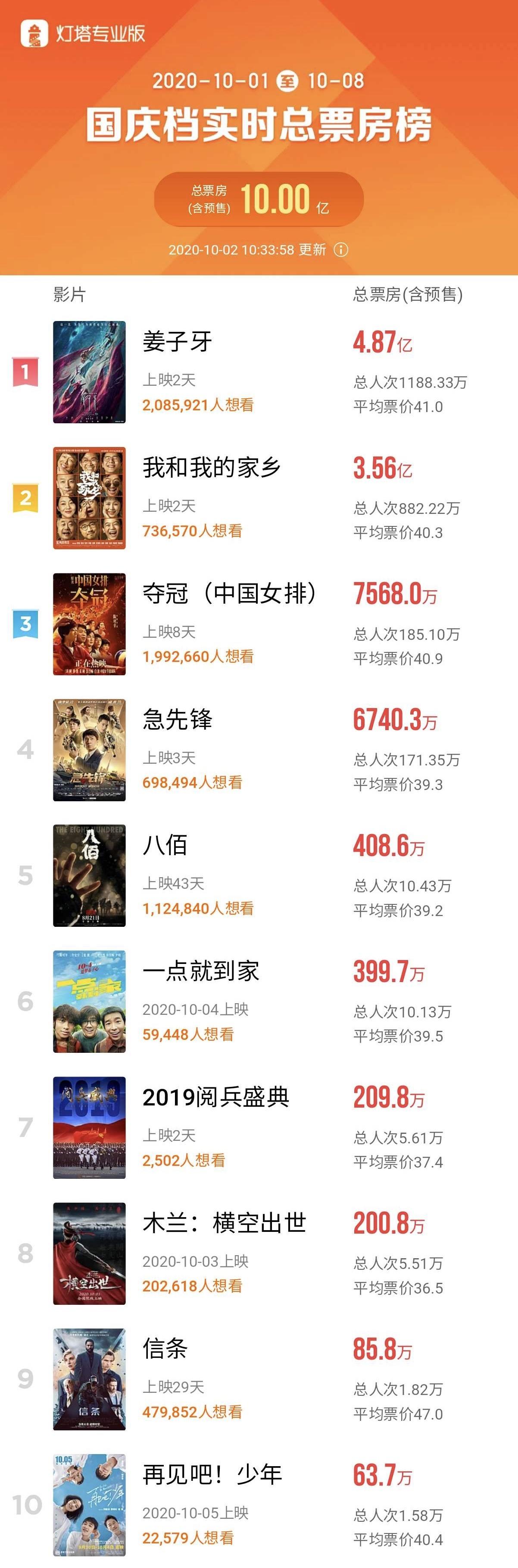 国庆档总票房破10亿,《姜子牙》暂居总冠军图片
