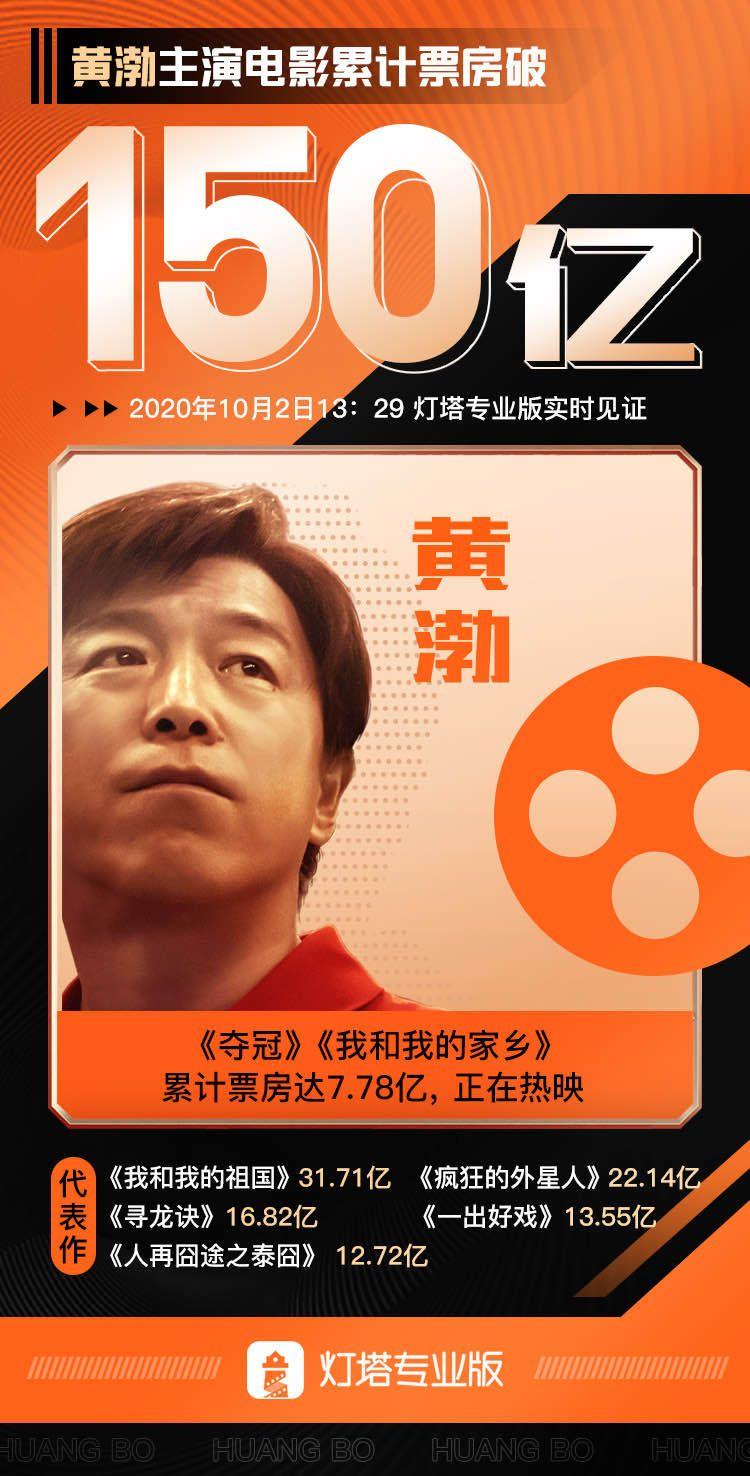 黄渤主演电影累计票房超150亿,排名吴京之后图片