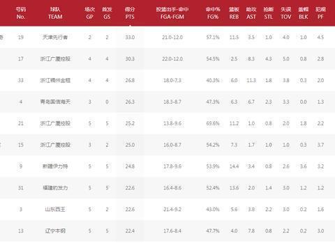 CBA进入第6轮,得分榜前十情况如何?广厦是最大赢家