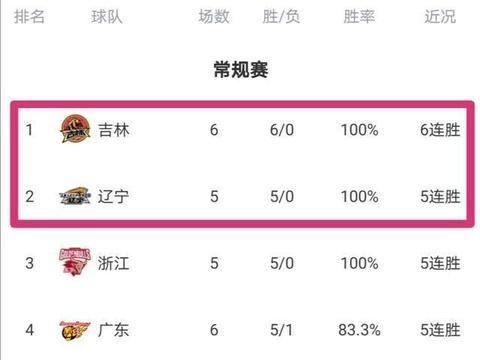 东北篮球真厉害!辽宁和吉林男篮先后爆发,11胜0负高居CBA前2