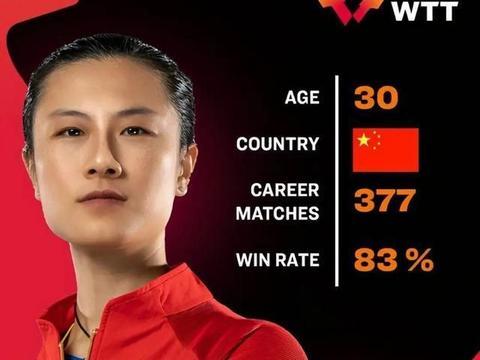 国际乒联更新WTT澳门赛名单!国乒四人参赛,丁宁打破退役谣言