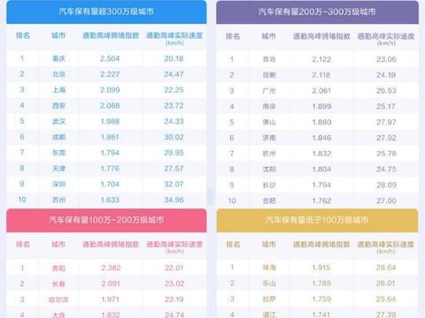 百度地图2020Q3周末拥堵榜发布,TOP10城市中网红旅游城市居多