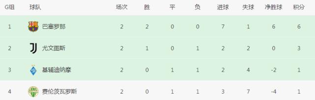 第90分钟绝平!从0-2到2-2!欧冠垫底队创下25年纪录,尤文获利好