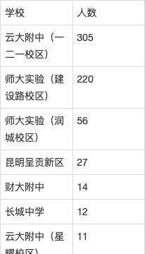 2020年昆明最牛高中云南师大附中的生源都来自哪些初中