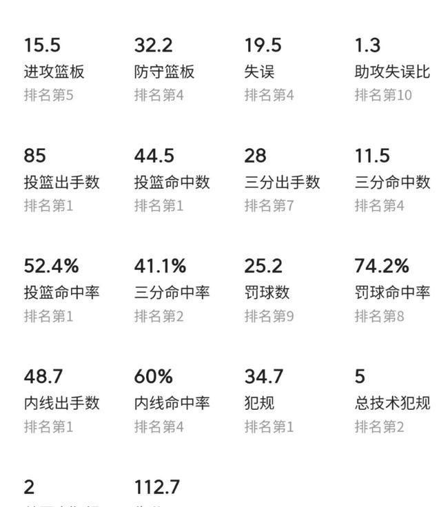 广东队场均犯规居第一,送对手上罚球线233次,却依然豪取5连胜!