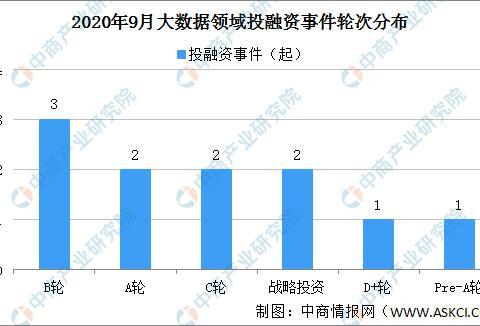 2020年9月大数据领域投融资情况分析:投融资金额环比增长14.1%