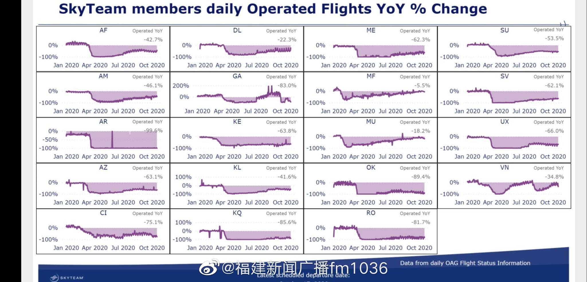 全球领先!厦航航班恢复率居天合联盟第一