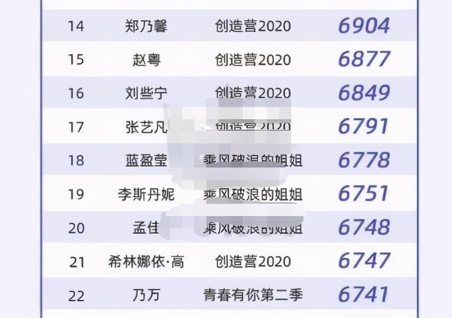 选秀女艺人热度排行榜,刘雨昕被万茜反超排第四,第一没想到是她