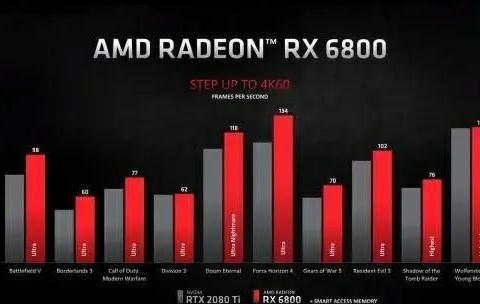 AMD又发布三款显卡,3090显卡用户纷纷退款
