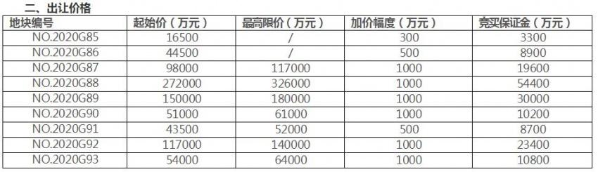 南京新挂9幅地,起拍总价84.65亿!徐庄将迎五星级智慧型酒店