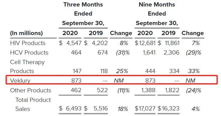 吉利德瑞德西韦三季度销售额8.73亿美元 美国占九成