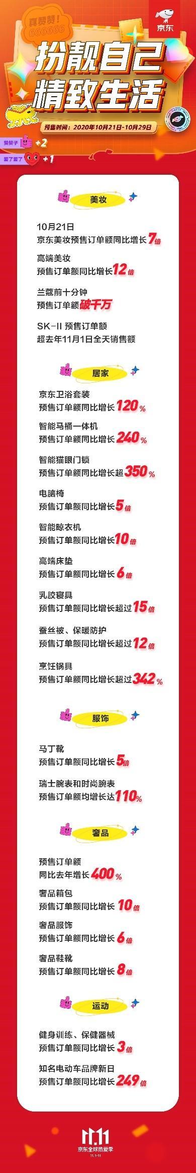 京东11.11丽人忙扮靓:美妆预售订单额增长7倍 高端美妆增长12倍
