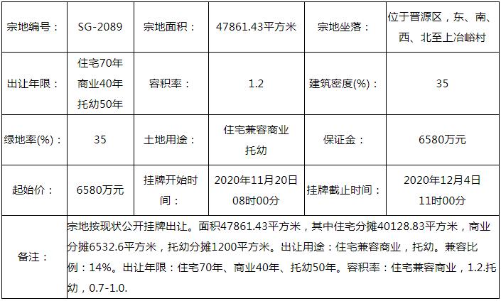 晋源区上冶峪村地块6580万元二次挂牌,容积率仅1.2