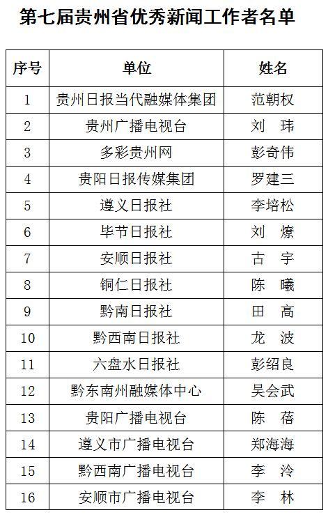 第七届贵州省优秀新闻工作者评选结果公示