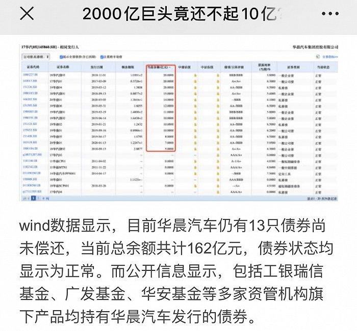 """华晨汽车债券兑付前""""噤声""""投资者被套"""