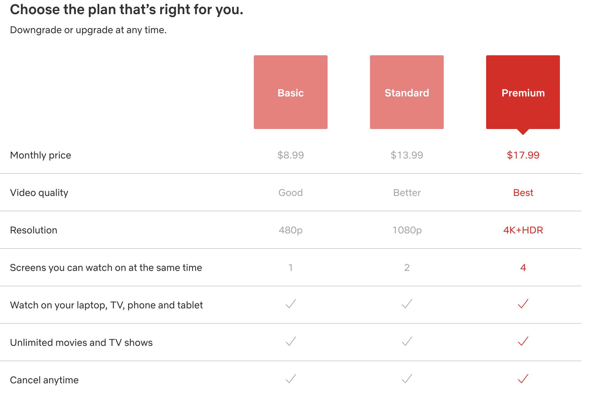 订阅用户激增奈飞逆势提价:高清视频月费加价1美元起
