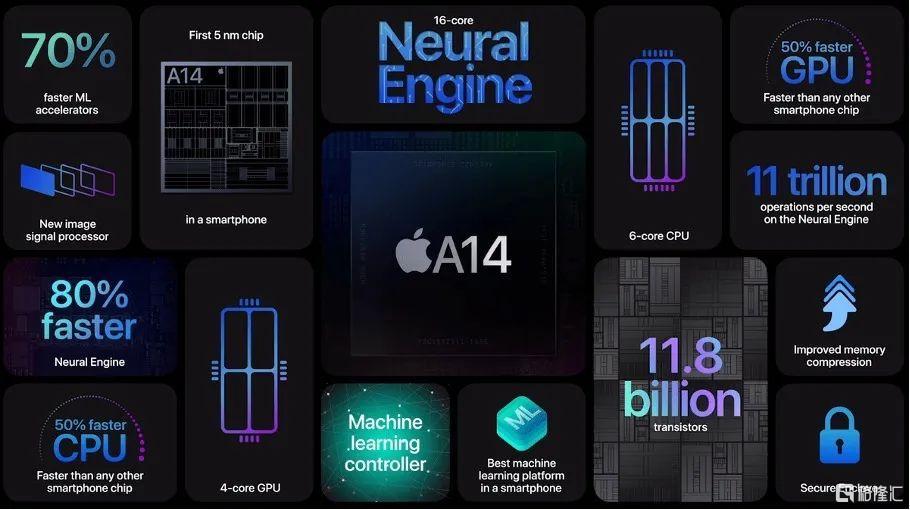 显微镜下的苹果A14芯片