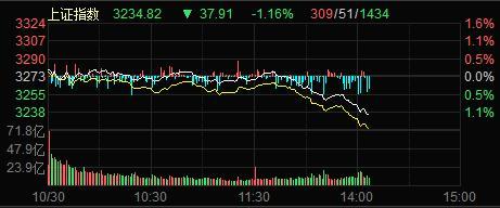 全球市场集体下挫:A股三大股指跌超1% 美股指期货均跌逾2%