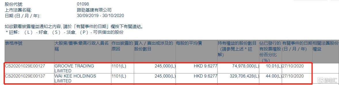 路劲(01098.HK)获惠记集团增持24.5万股