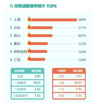 58同城、安居客聚焦10月国民安居指数:深圳新增挂牌房源量环比上涨11.2%