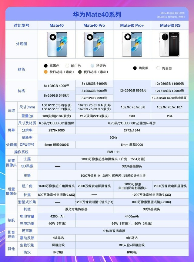 华为Mate40国内版价格揭晓 4款型号9款配置哪款最值