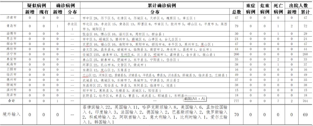 青島新增1例確診!系隔離病區護士 此前檢測均為陰性圖片