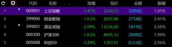A股收评:上证指数重挫1.47%,食品饮料股全面扑街