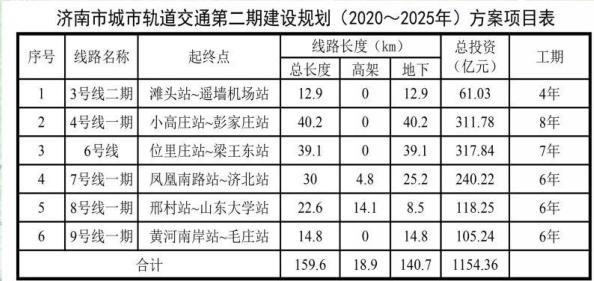 济南轨道交通二期6条线路估算总投资1154.36亿,钱从哪来