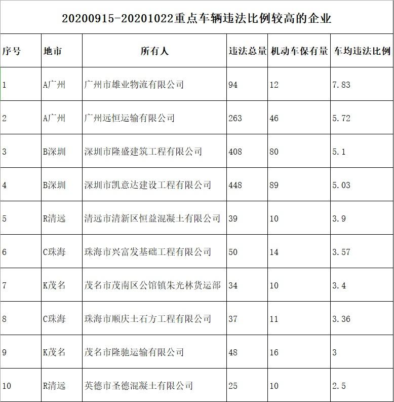 32人终身禁驾!广东交警曝光一批高风险运输企业、突出违法车辆
