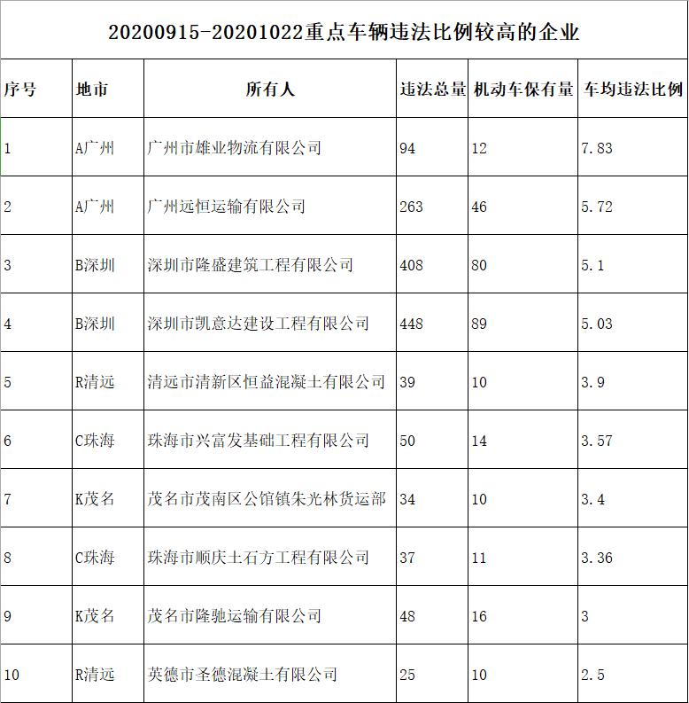 广东公布32名终生禁驾人员名单,因饮酒或醉驾发生交通事故