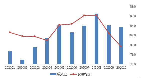 10月北京住宅租赁成交量回落 租金环比下降3.3%图片