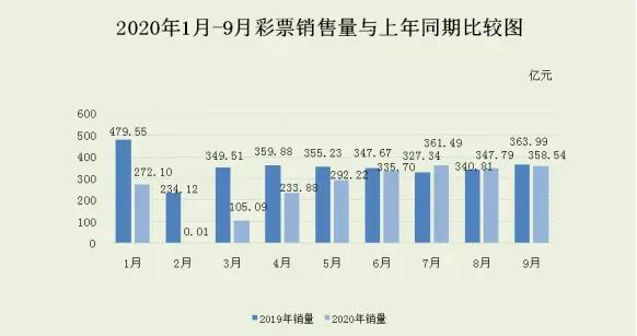 1-9月我国累计销售彩票2306多亿元 连续三个月正增长