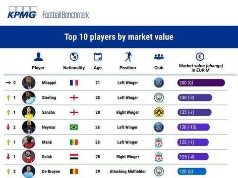 世界足坛身价榜,斯特林、桑乔反超内马尔进前三,英格兰前10占4