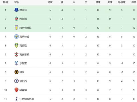 积分榜:一场1-0让黑马升至第4 阿森纳连败 利物浦收获利好