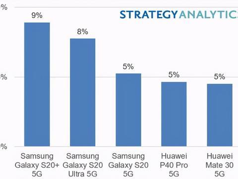 2020上半年手机销量榜:三星依旧强势,华为紧随其后,差距大!