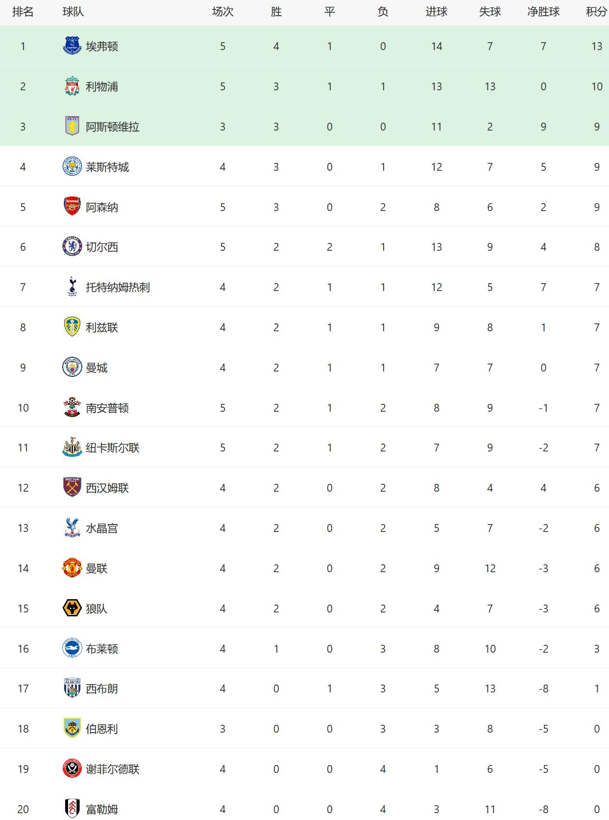 积分榜:曼联升至第14,埃弗顿力压利物浦,曼城1-0阿森纳