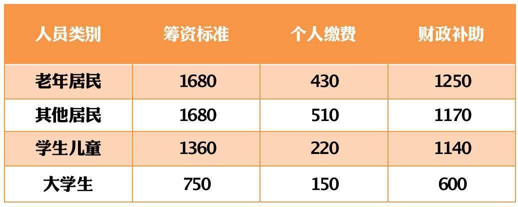 2021年南京城乡居民医保筹资标准出炉……
