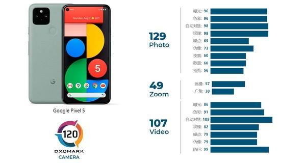 120分未进前十!DXOMARK公布谷歌Pixel 5相机得分