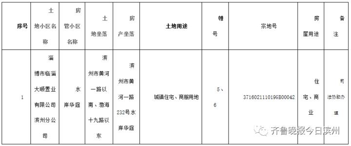 滨州不动产登记传来最新消息!