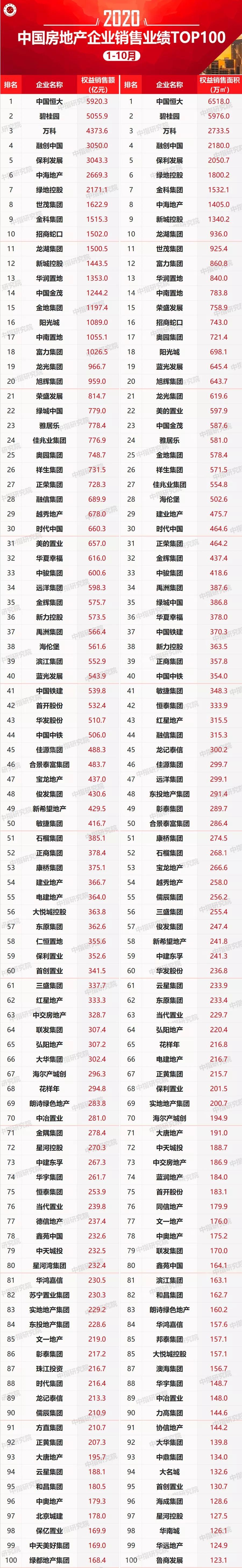2020年1-10月中国房地产企业销售业绩TOP100