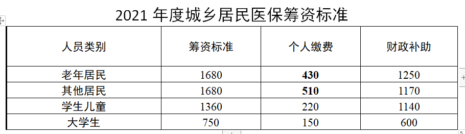 南京调整300多万城乡居民医保筹资标准