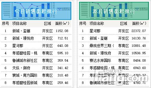 10月31日孝感房产网签52套,成交均价6492.2元/㎡