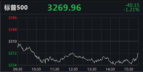 美三大股指集体收跌 道指创3月以来最大月度跌幅
